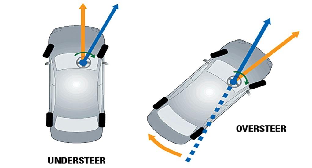 Toko Ban Mobil Jambi - Understeer dan Oversteer