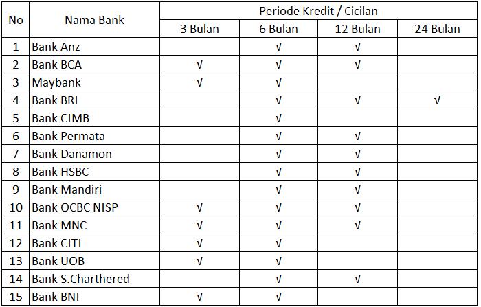 List Bank Kredit HSR